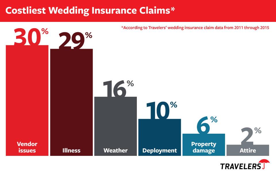 Wedding Claims